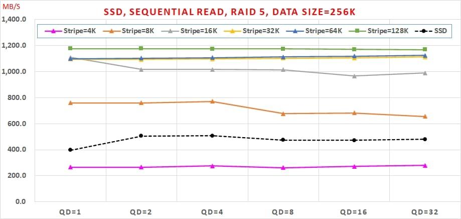 04 SATA SSD 免費軟體,效能與資料安全可以兼顧嗎, Sequential Read, RAID 5, Data Size=256K
