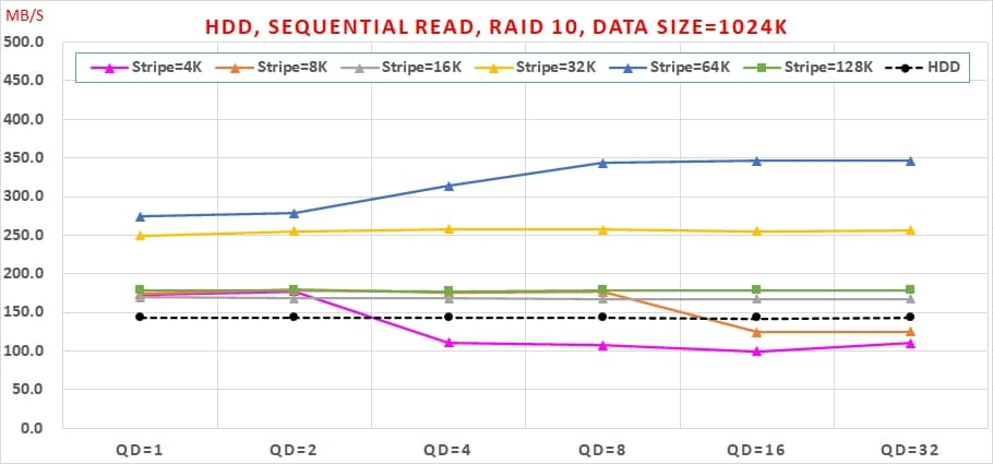 05 Intel VROC HDD 效能, Sequential Read, RAID 10, Data Size=1024K