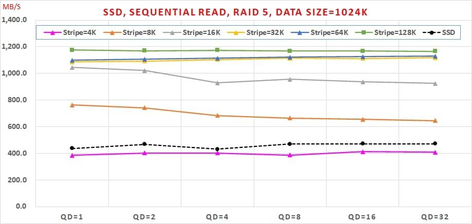 05 SATA SSD 免費軟體,效能與資料安全可以兼顧嗎, Sequential Read, RAID 5, Data Size=1024K