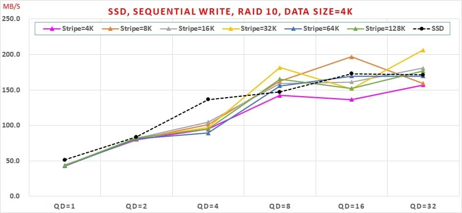 06 哪種 SSDRAID 可以兼顧【讀寫效能】與【資料安全】呢  Sequential Write, RAID10, Data Size=4K