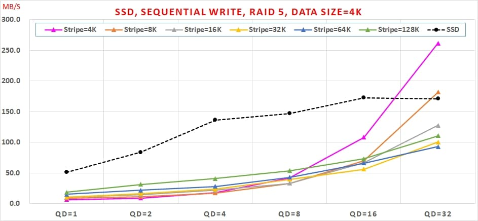 06 SATA SSD 免費軟體,效能與資料安全可以兼顧嗎, Sequential Write, RAID 5, Data Size=4K