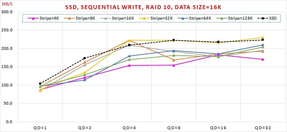 07 哪種 SSDRAID 可以兼顧【讀寫效能】與【資料安全】呢  Sequential Write, RAID10, Data Size=16K