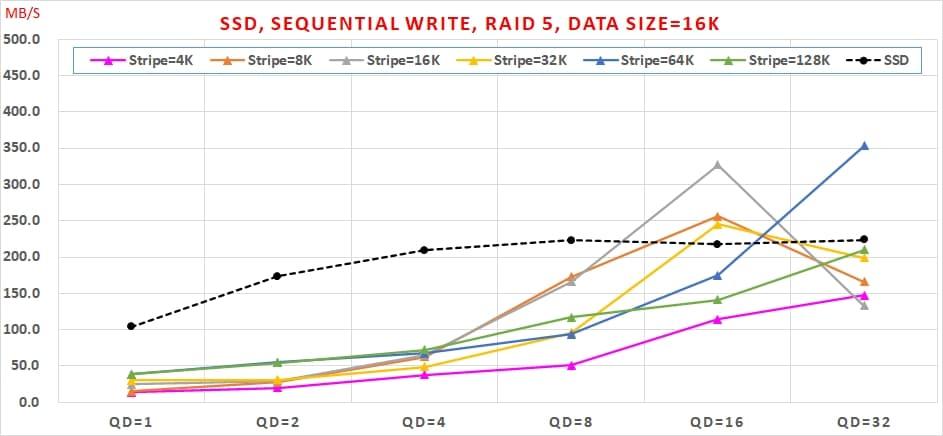 07 SATA SSD 免費軟體,效能與資料安全可以兼顧嗎, Sequential Write, RAID 5, Data Size=16K