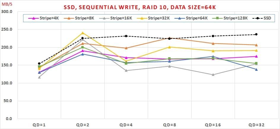 08 哪種 SSDRAID 可以兼顧【讀寫效能】與【資料安全】呢  Sequential Write, RAID10, Data Size=64K