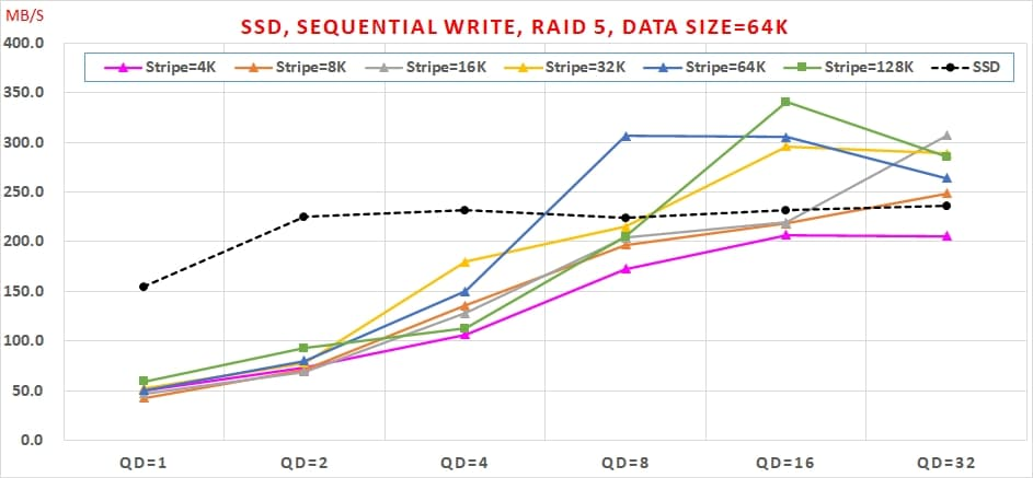 08 SATA SSD 免費軟體,效能與資料安全可以兼顧嗎, Sequential Write, RAID 5, Data Size=64K