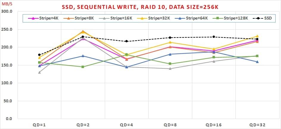 09 哪種 SSDRAID 可以兼顧【讀寫效能】與【資料安全】呢  Sequential Write, RAID10, Data Size=256K