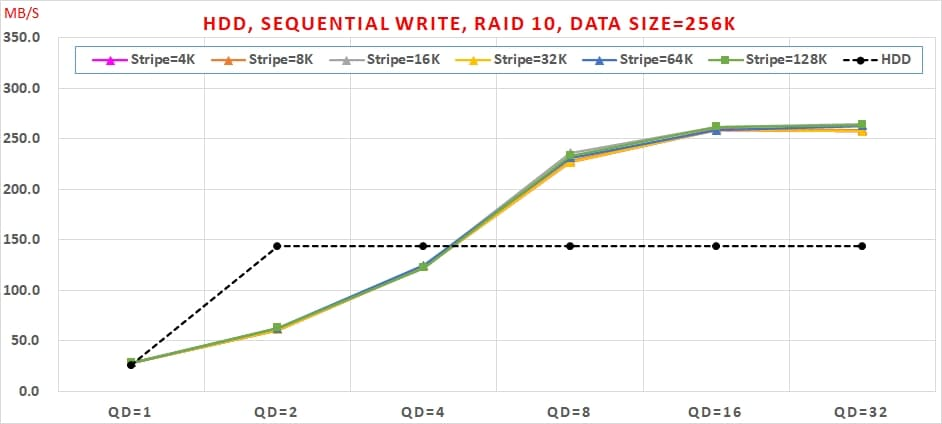 09 Intel VROC HDD 效能, Sequential Write, RAID 10, Data Size=256K