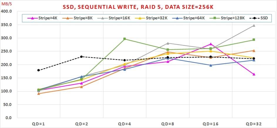 09 SATA SSD 免費軟體,效能與資料安全可以兼顧嗎, Sequential Write, RAID 5, Data Size=256K