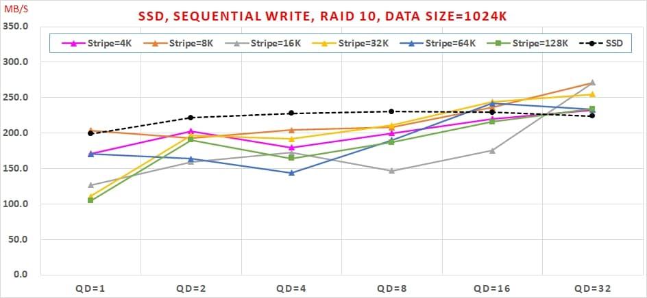 10 哪種 SSDRAID 可以兼顧【讀寫效能】與【資料安全】呢  Sequential Write, RAID10, Data Size=1024K