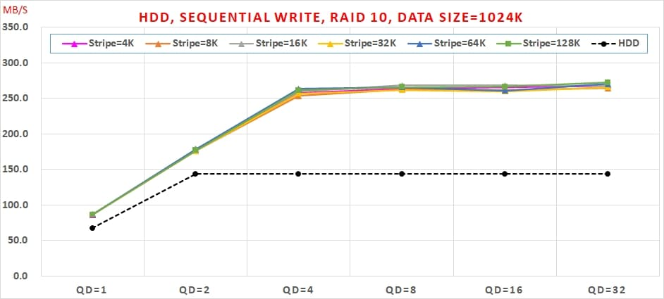 10 Intel VROC HDD 效能, Sequential Write, RAID 10, Data Size=1024K