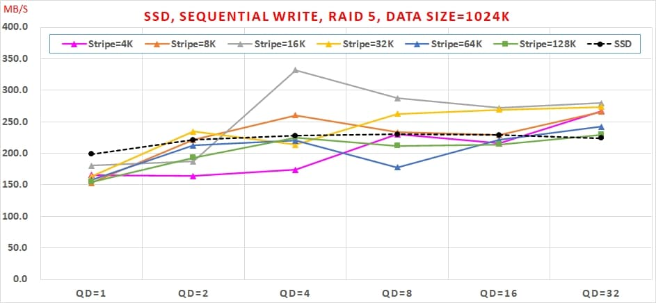 10 SATA SSD 免費軟體,效能與資料安全可以兼顧嗎, Sequential Write, RAID 5, Data Size=1024K
