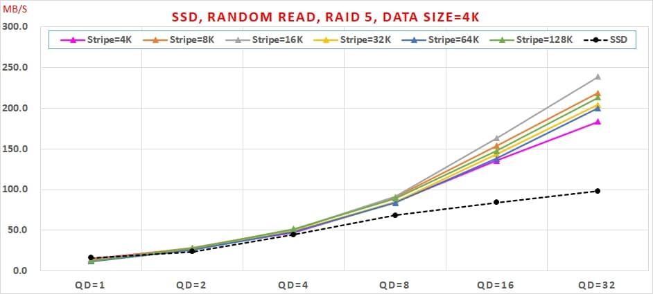 11 SSD 免費軟體,效能與資料安全可以兼顧嗎, Random Read, RAID 5, Data Size=4K