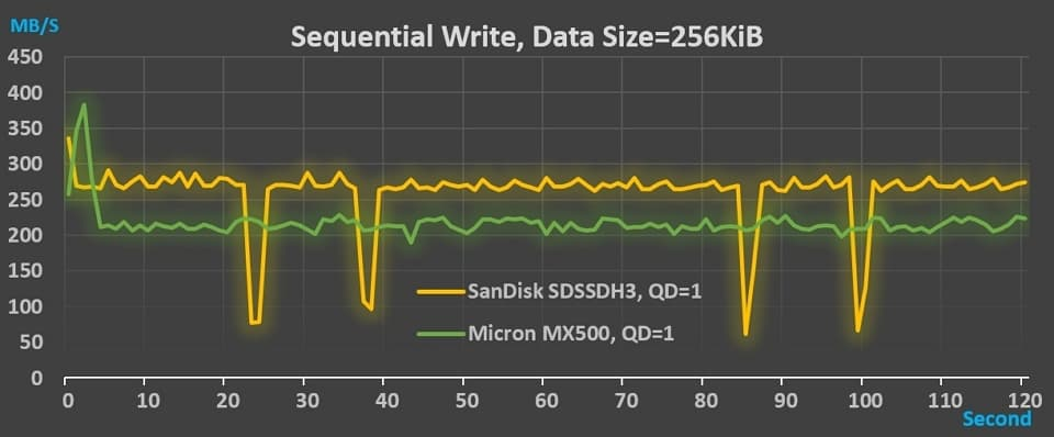 11_SanDisk_MX500_Throughput_SW_256KB_QD1