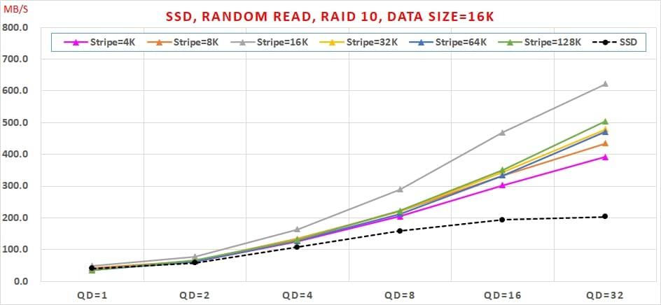 12 哪種 SSD RAID 可以兼顧【讀寫效能】與【資料安全】呢  Random Read, RAID 10, Data Size=16K
