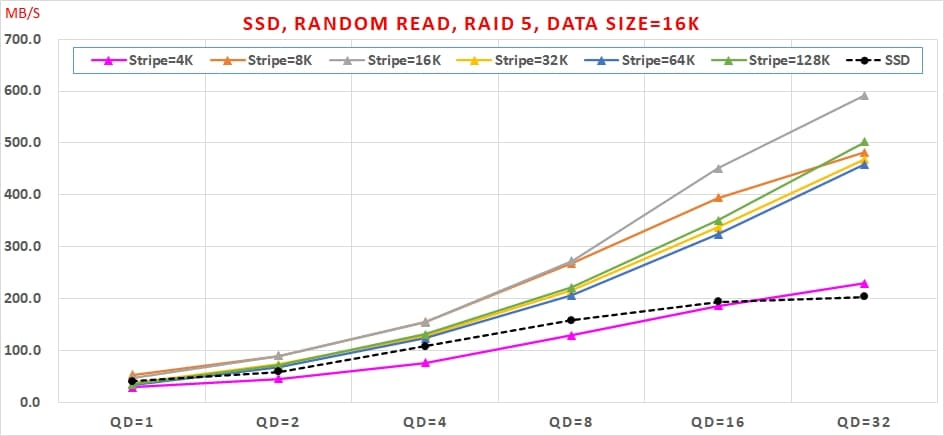 12 SSD 免費軟體,效能與資料安全可以兼顧嗎, Random Read, RAID 5, Data Size=16K
