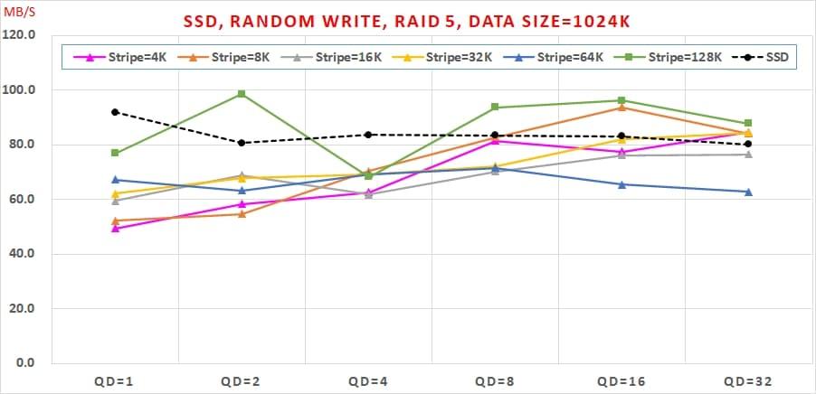 120 SSD 免費軟體,效能與資料安全可以兼顧嗎, Random Write, RAID 5, Data Size=1024K