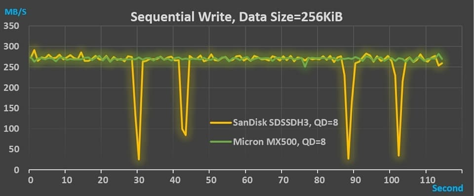 12_SanDisk_MX500_Throughput_SW_256KB_QD8