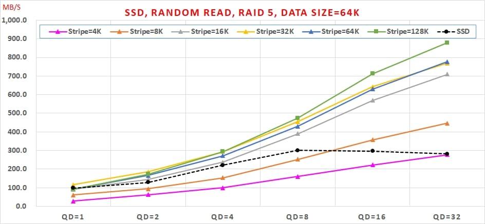 13 SSD 免費軟體,效能與資料安全可以兼顧嗎, Random Read, RAID 5, Data Size=64K