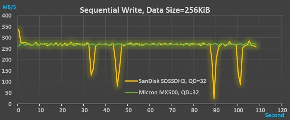 13_SanDisk_MX500_Throughput_SW_256KB_QD32