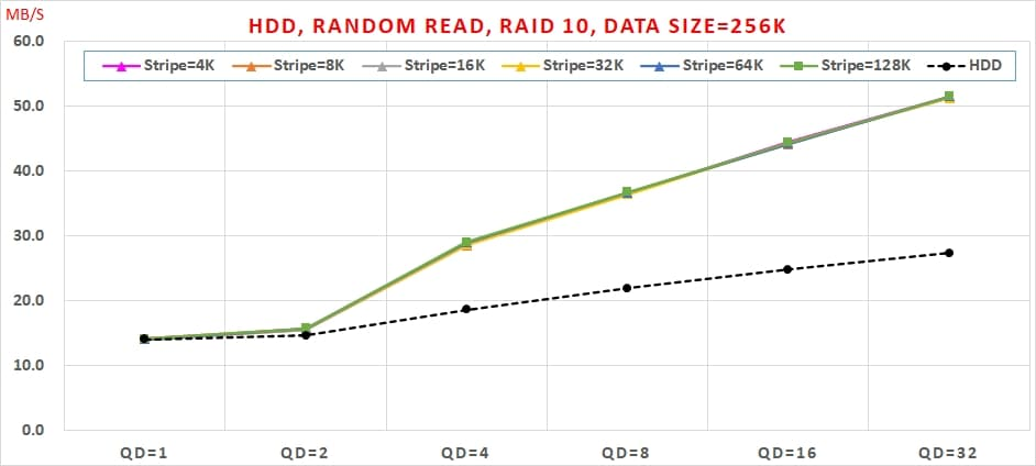 14 Intel VROC HDD 效能, Random Read, Data Size=256K