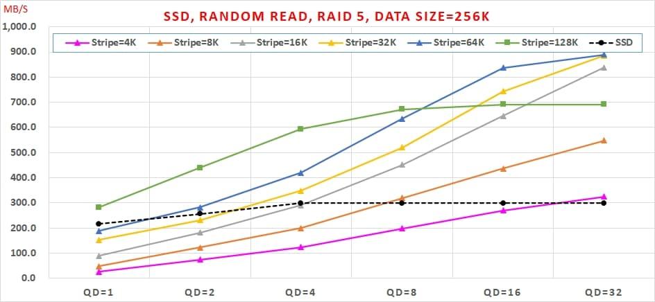 14 SSD 免費軟體,效能與資料安全可以兼顧嗎, Random Read, RAID 5, Data Size=256K