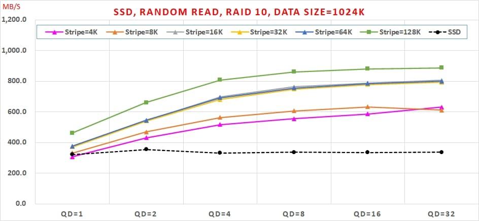 15 哪種 SSD RAID 可以兼顧【讀寫效能】與【資料安全】呢  Random Read, RAID 10, Data Size=1024K