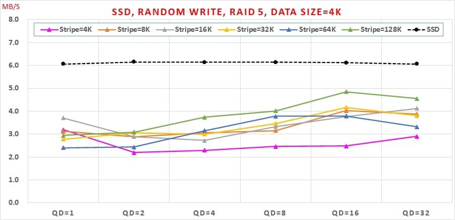 16 SSD 免費軟體,效能與資料安全可以兼顧嗎, Random Write, RAID 5, Data Size=4K