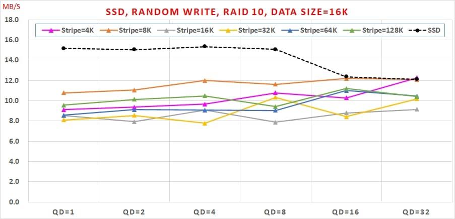17 哪種 SSD RAID 可以兼顧【讀寫效能】與【資料安全】呢  Random Write, RAID 10, Data Size=16K