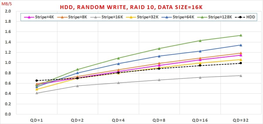 17 Intel VROC HDD 效能, Random Write, Data Size=16K