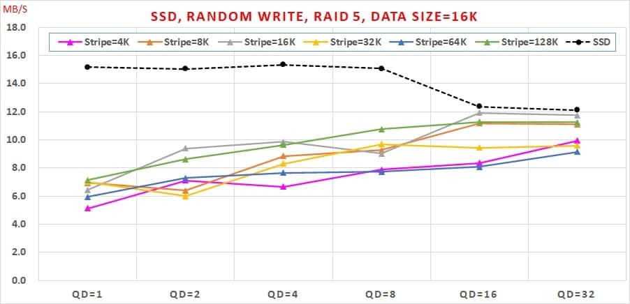 17 SSD 免費軟體,效能與資料安全可以兼顧嗎, Random Write, RAID 5, Data Size=16K