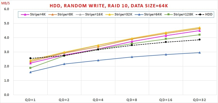 18 Intel VROC HDD 效能, Random Write, Data Size=64K