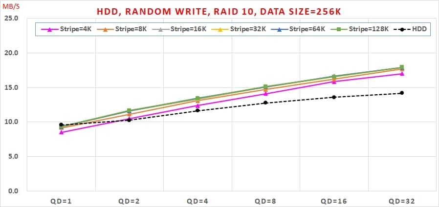19 Intel VROC HDD 效能, Random Write, Data Size=256K