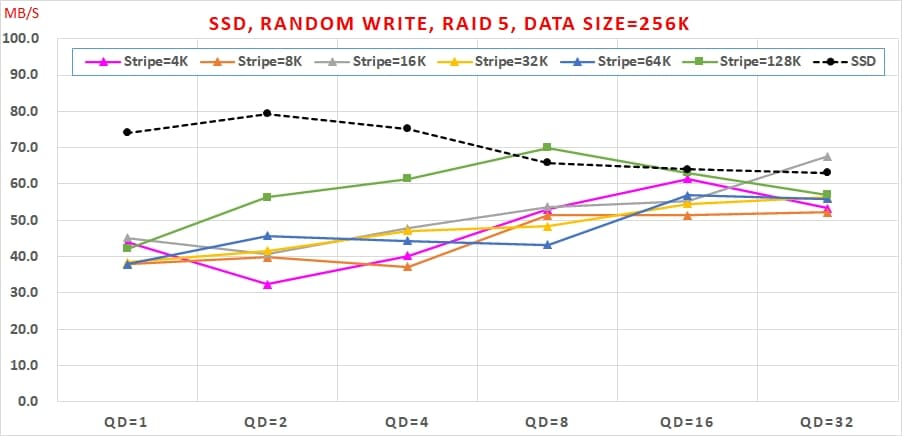 19 SSD 免費軟體,效能與資料安全可以兼顧嗎, Random Write, RAID 5, Data Size=256K