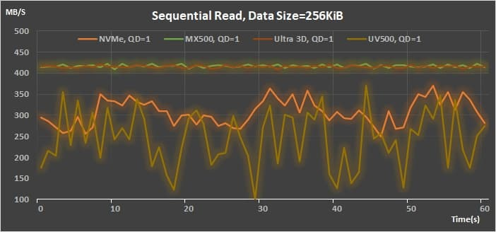 11 AMD StoreMI v2 Sequential Read 256K QD 1 throughput