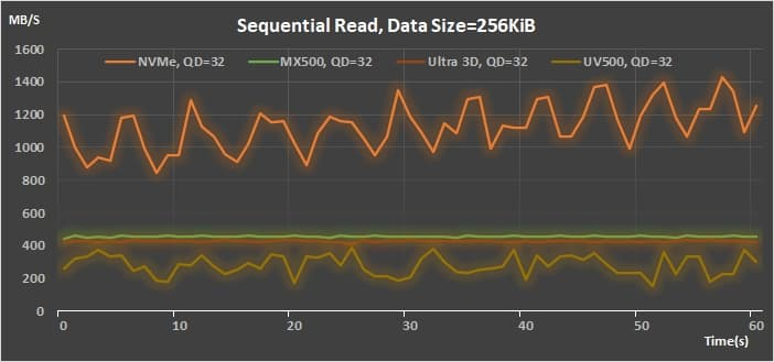 12 AMD StoreMI v2 Sequential Read 256K QD 32 throughput