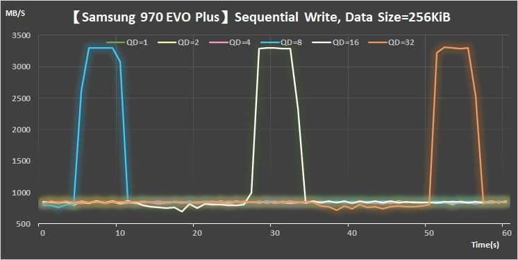 12 Samsung NVMe M.2 V-NAND SSD- 970 EVO PlusSequential Write 256KiB