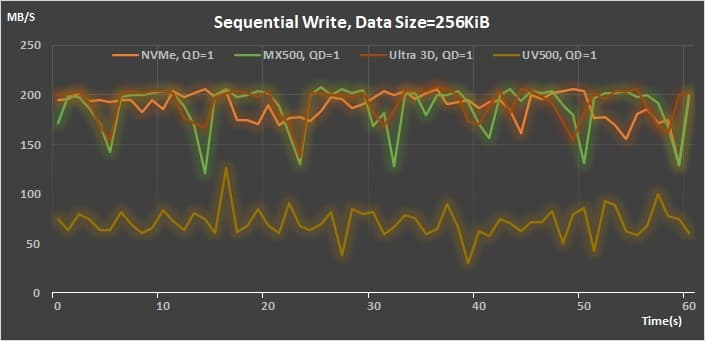 13 AMD StoreMI 2 Sequential Write 256K QD 1 throughput