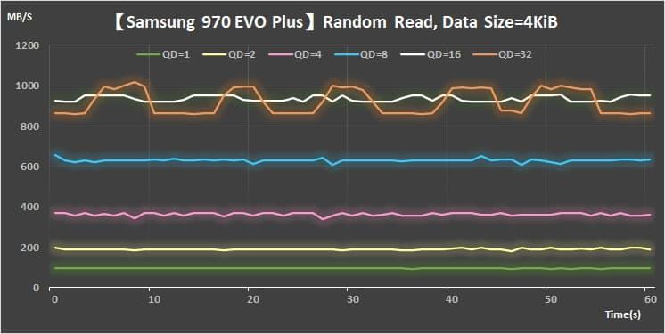 13 Samsung M.2 V-NAND SSD- 970 EVO PlusRandom Read 4KiB