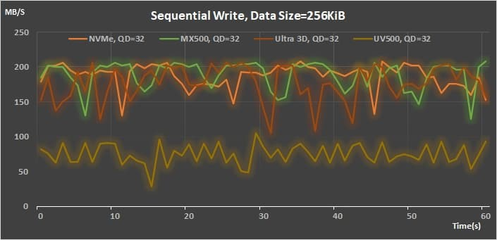 14 AMD StoreMI 2.0 Sequential Write 256K QD 32 throughput