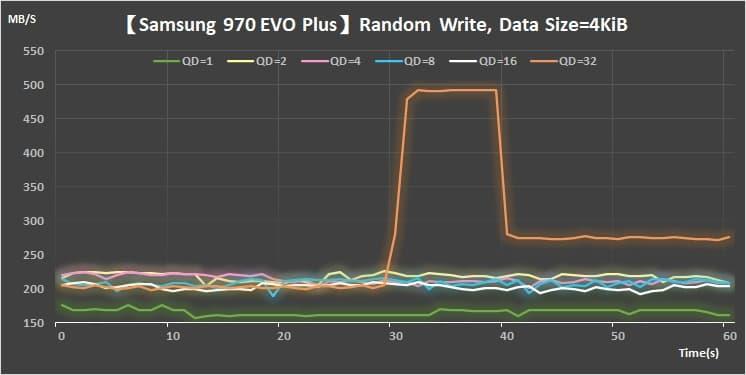 14 Samsung M.2 V-NAND SSD- 970 EVO PlusRandom Write 4KiB