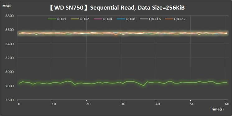 21 Sequential Read 256KiB_WDSN750