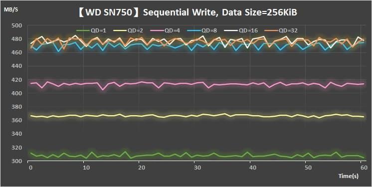 22-Sequential-Write-256KiB_WD-SN750