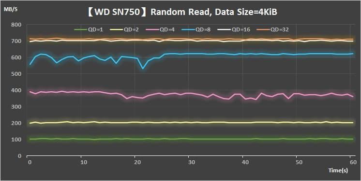 23-Random-Read-4KiB_WD-SN750