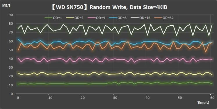 24 Random Write 4KiB_WDSN750