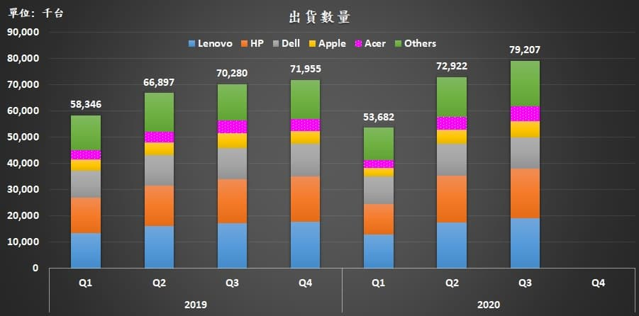 10 2020 Q3 worldwide PC shipment unit top 5