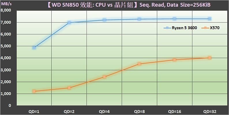03 M.2 PCIe Gen4 SSD 裝在 AMD Ryzen 3000 CPU 與 X570 晶片組的效能差異 Sequential read performance