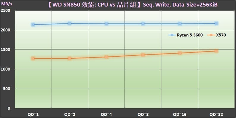 04 M.2 PCIe Gen4 SSD 裝在 AMD Ryzen 3000 CPU 與 X570 晶片組的效能差異 Sequential write performance