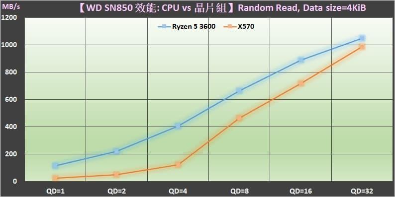 05 M.2 PCIe Gen4 SSD 裝在 AMD Ryzen 3000 CPU 與 X570 晶片組的效能差異 Random read performance