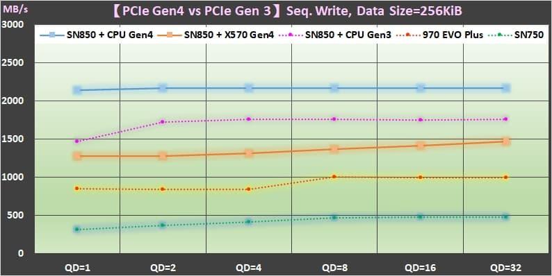 08 PCIe Gen4 SSD vs PCIe Gen3 的效能差異 Sequential Write performance