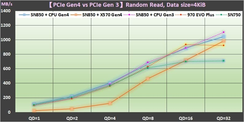 09 PCIe Gen4 SSD vs PCIe Gen3 的效能差異 Random Read performance